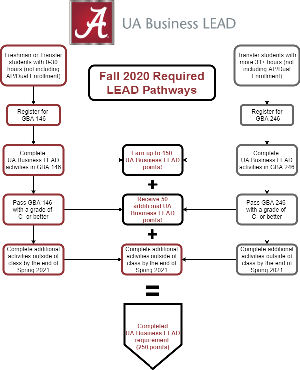 Business LEAD pathways